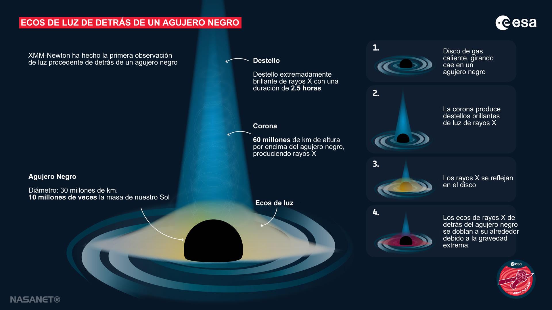 Detectada Por Primera Vez, Luz Detrás de un Agujero Negro :: NASA EN ESPAÑOL